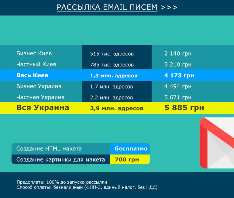 Стоимость email рассылки